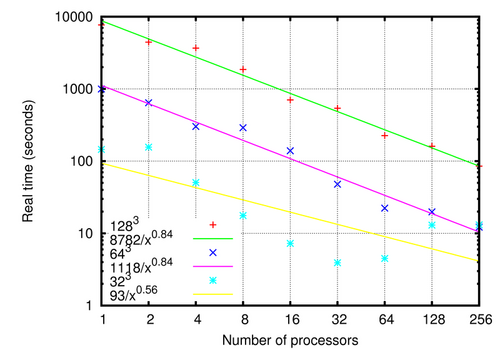 Wall clock time as a function of problem size and number of processors. Regular Cartesian grid.